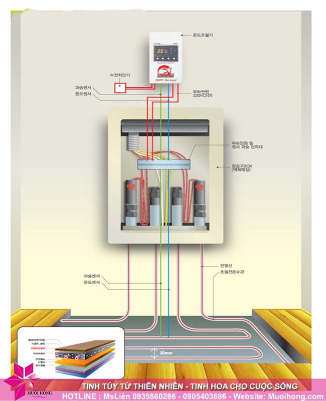 Cung cấp hệ thống dây dẫn hồng ngoại chính hãng 4